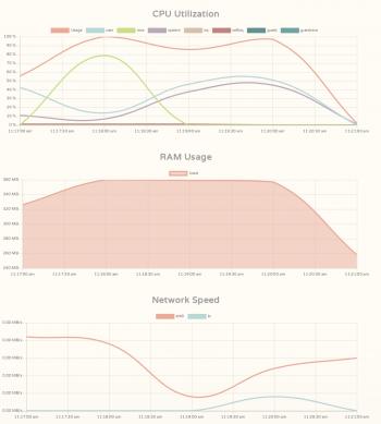 Cloudcone Charts